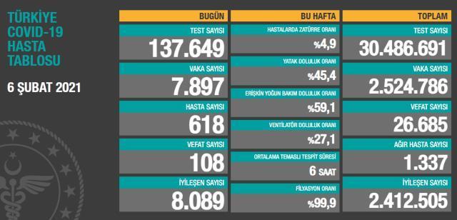İstanbul İl Sağlık Müdürü Memişoğlu: Pozitif vaka sayımız yükselme trendinde, aman dikkat