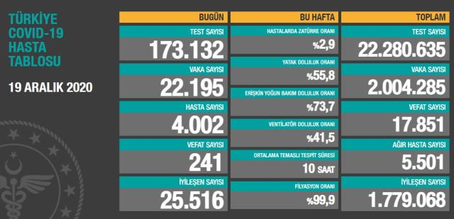 Son Dakika: Tedbirler işe yaradı, vaka ve ölüm sayıları düşüşe geçti: Bugün 22 bin 195 yeni hasta tespit edildi, 241 kişi vefat etti