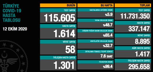 Son Dakika: Türkiye'de 12 Ekim günü koronavirüs kaynaklı 58 can kaybı, 1614 yeni vaka tespit edildi