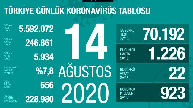 Son Dakika: Türkiye'de 14 Ağustos günü koronavirüs nedeniyle 22 kişi vefat etti, 1226 yeni vaka tespit edildi