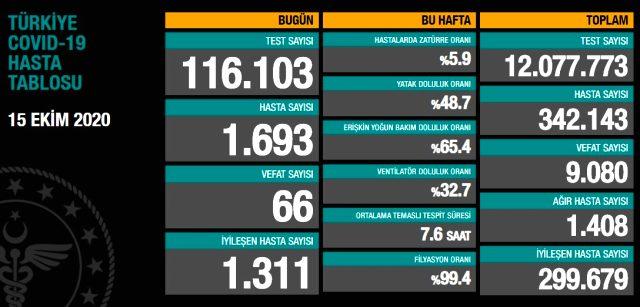 Son Dakika: Türkiye'de 15 Ekim günü koronavirüs nedeniyle 66 kişi hayatını kaybetti, 1693 yeni hasta tespit edildi