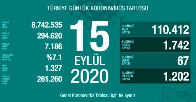 Son Dakika: Türkiye'de 15 Eylül günü koronavirüs kaynaklı 63 can kaybı, 1742 yeni vaka tespit edildi