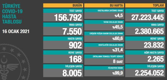 Son Dakika: Türkiye'de16 Ocak günü koronavirüs nedeniyle 168 kişi vefat etti, 7550 yeni vaka tespit edildi
