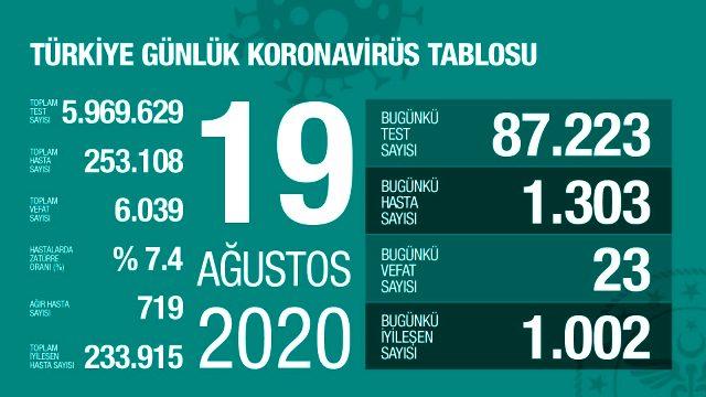 Son Dakika: Türkiye'de 19 Ağustos günü koronavirüs kaynaklı 23 can kaybı, 1303 yeni vaka tespit edildi