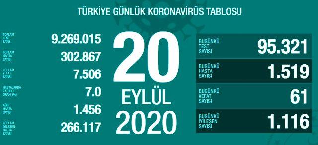 Son Dakika: Türkiye'de 20 Eylül tarihinde koronavirüs nedeniyle 61 kişi vefat etti, 1519 yeni vaka tespit edildi