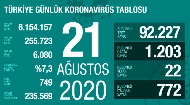 Son Dakika: Türkiye'de 21 Ağustos günü koronavirüs kaynaklı 22 can kaybı, 1203 yeni vaka tespit edildi