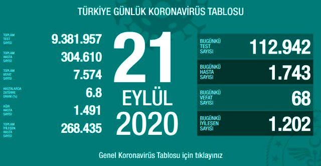 Son Dakika: Türkiye'de 21 Eylül günü koronavirüs kaynaklı 68 can kaybı, 1742 yeni vaka tespit edildi
