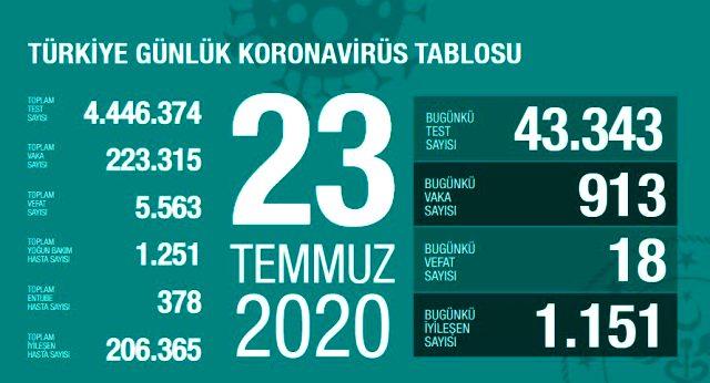 Son Dakika: Türkiye'de 23 Temmuz günü koronavirüs kaynaklı 18 can kaybı, 913 yeni vaka tespit edildi