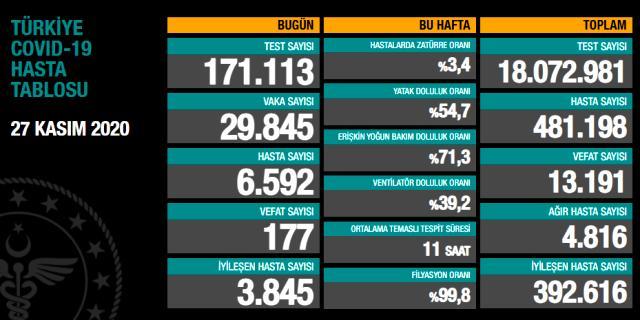 Son Dakika: Türkiye'de 27 Kasım günü koronavirüs nedeniyle 177 kişi vefat etti, 29 bin 845 yeni vaka tespit edildi