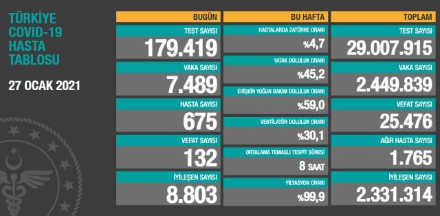 Son Dakika: Türkiye'de 27 Ocak günü koronavirüs nedeniyle 132 kişi vefat etti, 7 bin 489 yeni vaka tespit edildi
