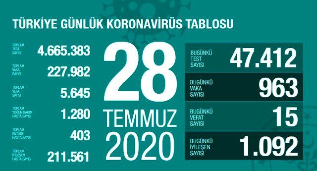 Son Dakika: Türkiye'de 28 Temmuz günü koronavirüs nedeniyle 15 kişi hayatını kaybetti, 963 yeni vaka tespit edildi