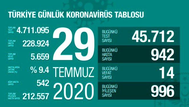 Son Dakika: Türkiye'de 29 Temmuz günü koronavirüs kaynaklı 14 can kaybı, 942 yeni vaka tespit edildi
