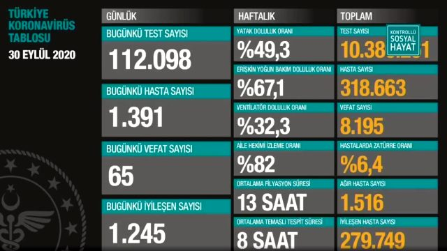 Son Dakika: Türkiye'de 30 Eylül günü koronavirüs kaynaklı 65 can kaybı, 1391 yeni vaka tespit edildi