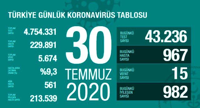 Son Dakika: Türkiye'de 30 Temmuz günü koronavirüs kaynaklı 15 can kaybı, 967 yeni vaka tespit edildi