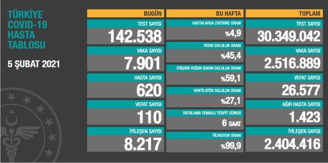 Son Dakika: Türkiye'de 5 Şubat günü koronavirüs nedeniyle 110 kişi vefat etti, 7 bin 901 yeni vaka tespit edildi