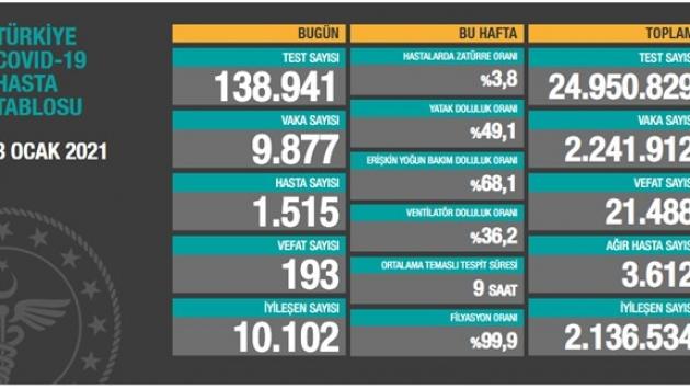 3 Ocak tablosu: 9 bin 877 yeni vaka, 193 vefat